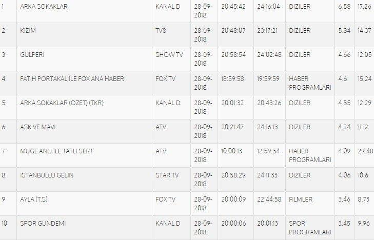 18-09/29/28-eylul-total-reytingleri.jpg