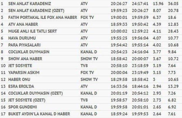 18-10/11/10-ekim-total-reytingler.jpg