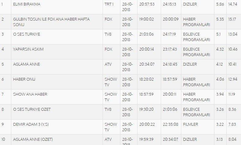 18-10/29/28-ekim-total-reytingler.jpg