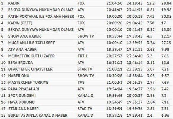 18-10/31/30-ekim-total-reytingler.jpg