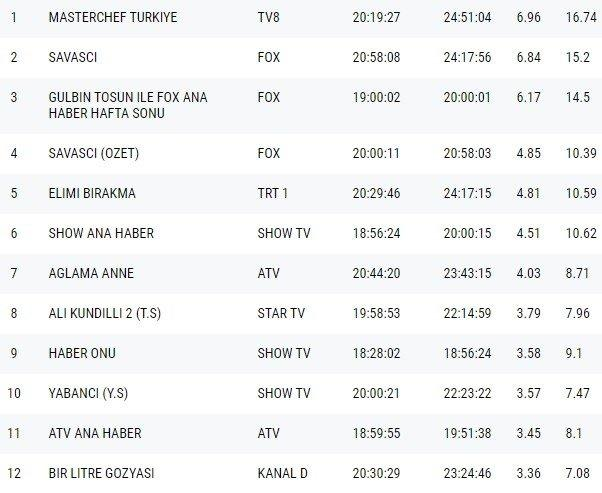 18-12/24/23-aralik-2018-reytingler-total.jpg